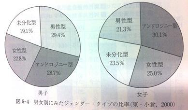 %E5%86%99%E7%9C%9F130802gender.JPG